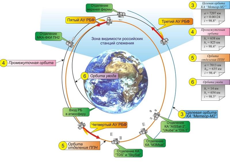 КА «AISSat-2» разрабатывается